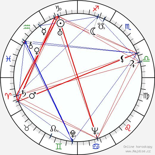 Bohuslav Kupšovský wikipedie wiki 2020, 2021 horoskop