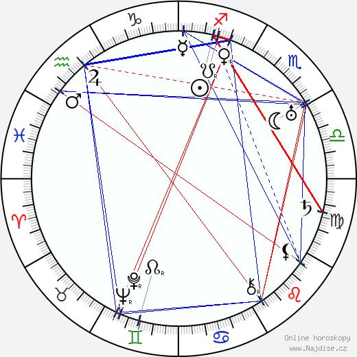 Bohuslav Martinů wikipedie wiki 2018, 2019 horoskop