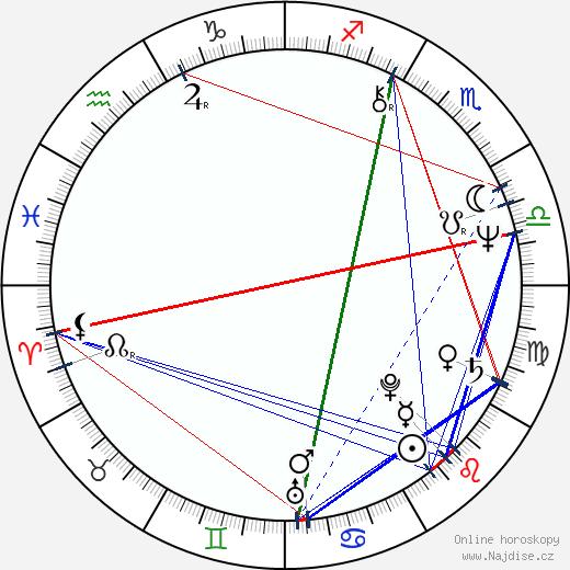 Bolek Polívka wikipedie wiki 2020, 2021 horoskop