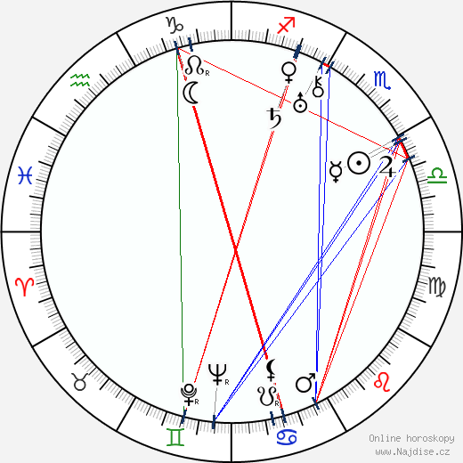 Bolek Prchal wikipedie wiki 2017, 2018 horoskop