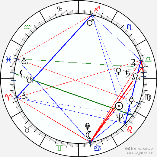 Boleslava Svobodová wikipedie wiki 2018, 2019 horoskop