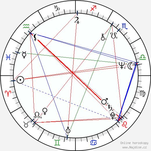 Bonnie Bedelia wikipedie wiki 2018, 2019 horoskop