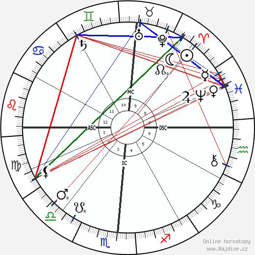 Booker T. Washington wikipedie wiki 2019, 2020 horoskop