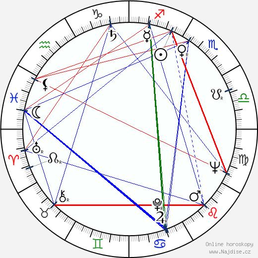Bořík Procházka wikipedie wiki 2017, 2018 horoskop