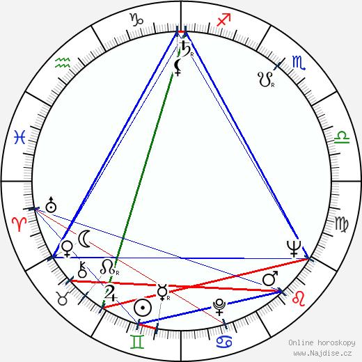 Boris Ablynin wikipedie wiki 2018, 2019 horoskop