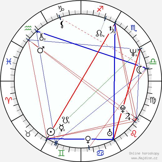 Boris Akunin wikipedie wiki 2020, 2021 horoskop