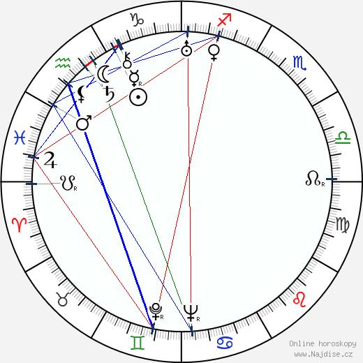 Boris Babočkin wikipedie wiki 2018, 2019 horoskop