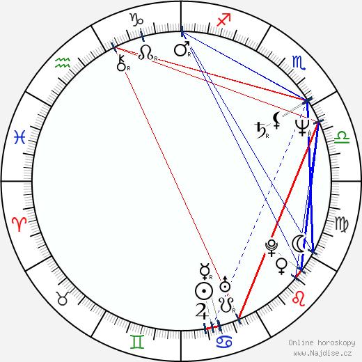Boris Farkaš wikipedie wiki 2019, 2020 horoskop