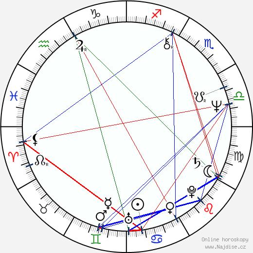 Boris Filan wikipedie wiki 2018, 2019 horoskop