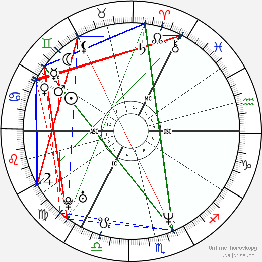 Boris Gelfand wikipedie wiki 2017, 2018 horoskop