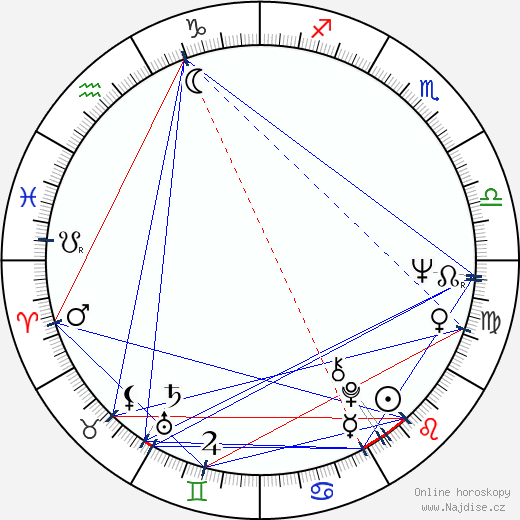 Boris Hybner wikipedie wiki 2018, 2019 horoskop