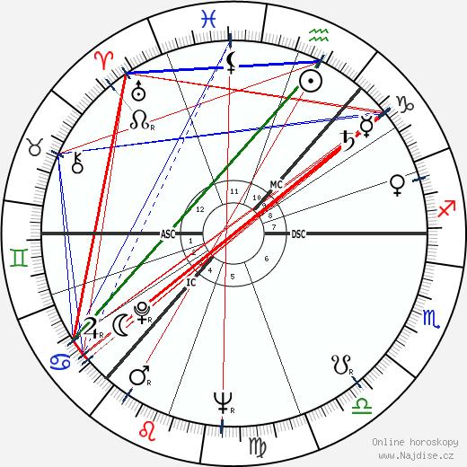 Boris Jelcin wikipedie wiki 2018, 2019 horoskop