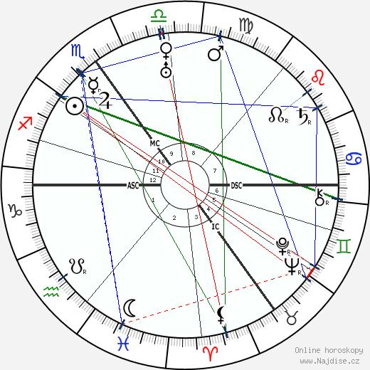 Boris Karloff wikipedie wiki 2017, 2018 horoskop