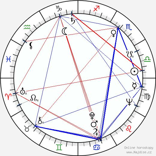 Boris Moravec wikipedie wiki 2020, 2021 horoskop