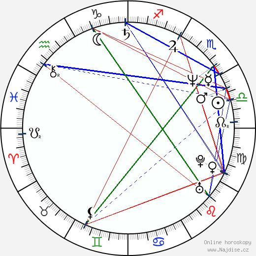 Boris Němcov wikipedie wiki 2018, 2019 horoskop