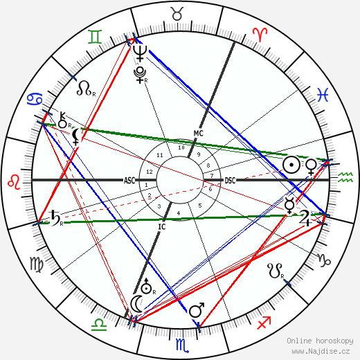 Boris Pasternak wikipedie wiki 2019, 2020 horoskop