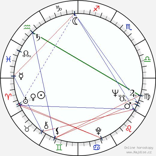 Boris Strugackij wikipedie wiki 2019, 2020 horoskop