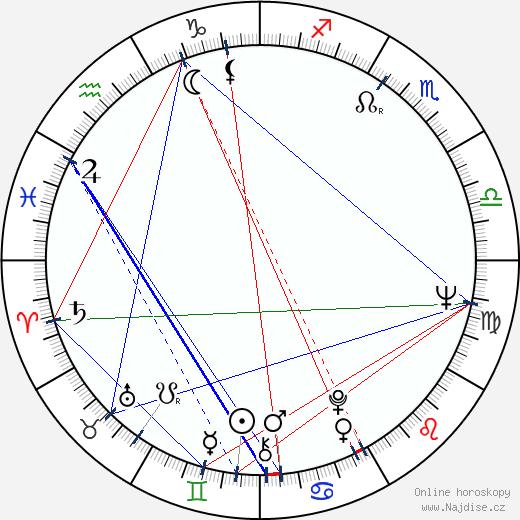 Boris Yermolayev wikipedie wiki 2019, 2020 horoskop
