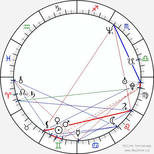 Boris Zachar wikipedie wiki 2017, 2018 horoskop