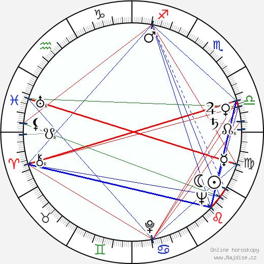 Borislav Šaraliev wikipedie wiki 2018, 2019 horoskop