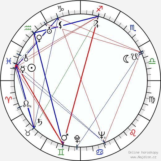 Bořivoj Zeman wikipedie wiki 2020, 2021 horoskop
