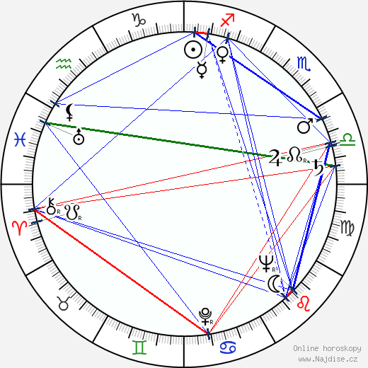 Börje Lampenius wikipedie wiki 2018, 2019 horoskop