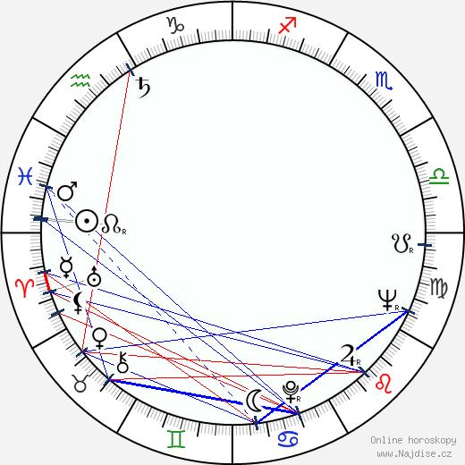 Boro Begovic wikipedie wiki 2019, 2020 horoskop