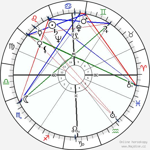 Bourvil wikipedie wiki 2017, 2018 horoskop