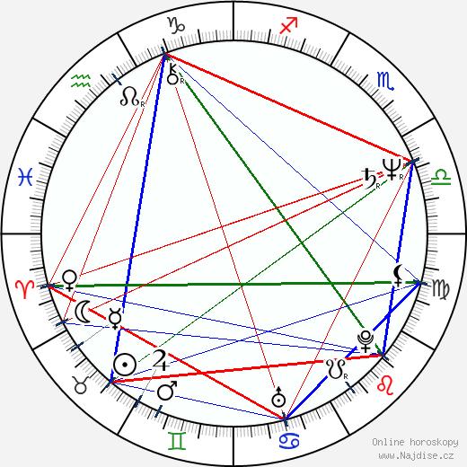 Boyd Gaines wikipedie wiki 2019, 2020 horoskop
