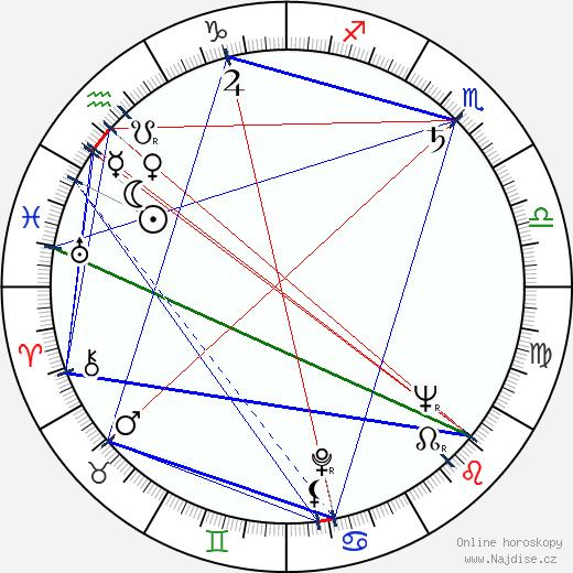 Božena Böhmová wikipedie wiki 2018, 2019 horoskop