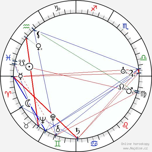 Božena Durasová wikipedie wiki 2018, 2019 horoskop