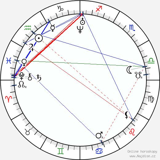 Božena Němcová wikipedie wiki 2020, 2021 horoskop