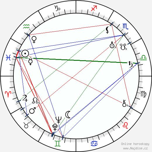 Božena Svobodová wikipedie wiki 2019, 2020 horoskop