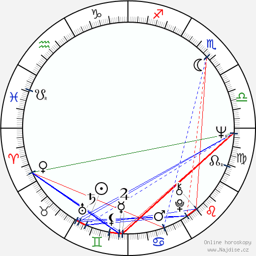 Božidara Turzonovová wikipedie wiki 2019, 2020 horoskop