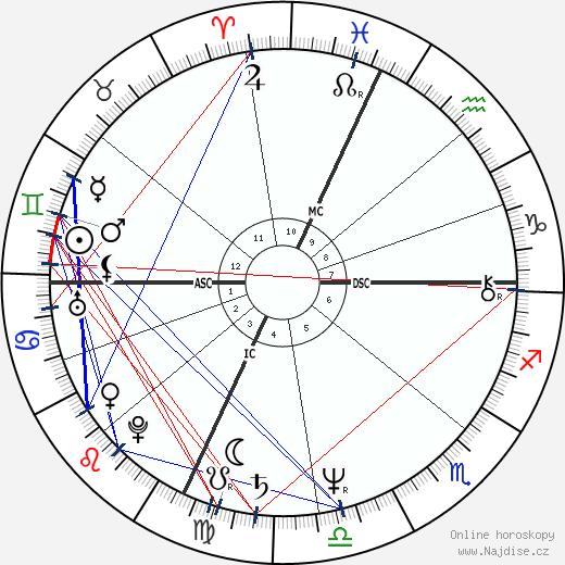 Brad Delp wikipedie wiki 2018, 2019 horoskop