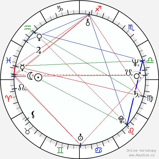 Brad Dourif wikipedie wiki 2017, 2018 horoskop