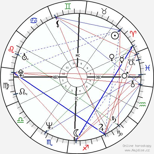 Brad Garrett wikipedie wiki 2020, 2021 horoskop
