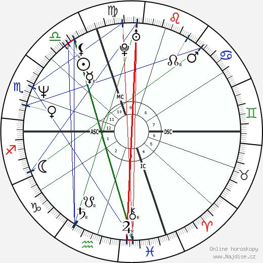 Brad Pickett wikipedie wiki 2020, 2021 horoskop