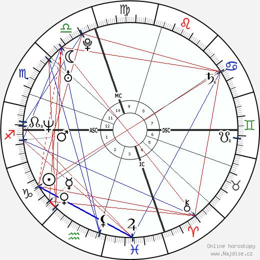 Bradley Cooper wikipedie wiki 2018, 2019 horoskop