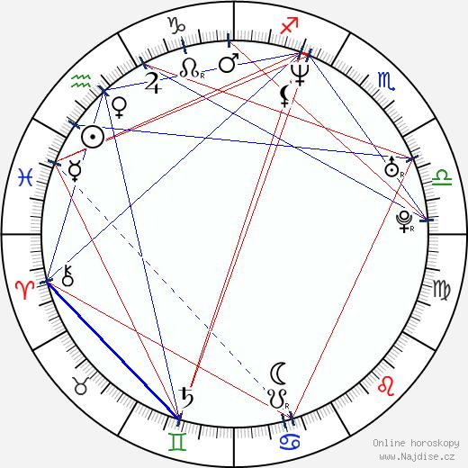 Bradley James Allan wikipedie wiki 2018, 2019 horoskop
