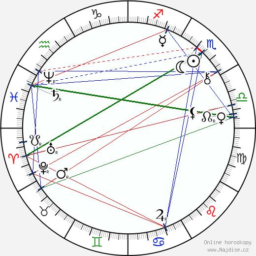 Bram Stoker wikipedie wiki 2019, 2020 horoskop
