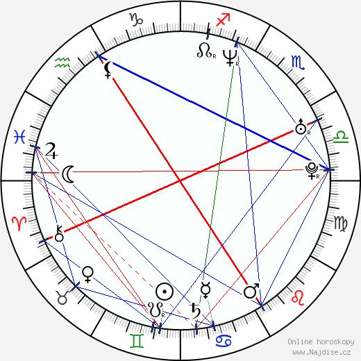 Brande Roderick wikipedie wiki 2018, 2019 horoskop