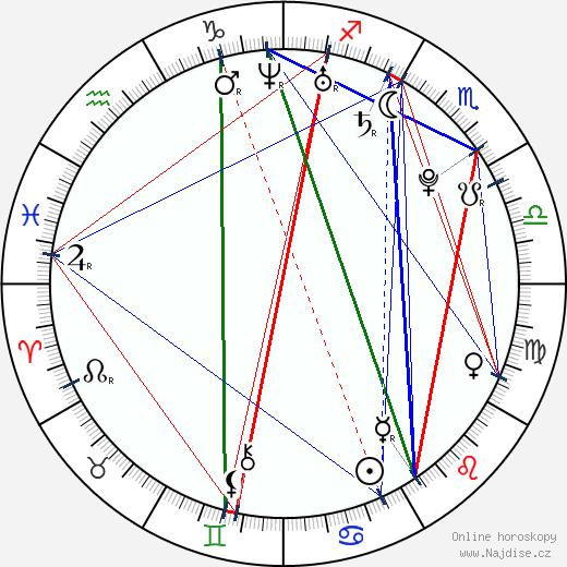 Brando Eaton wikipedie wiki 2017, 2018 horoskop