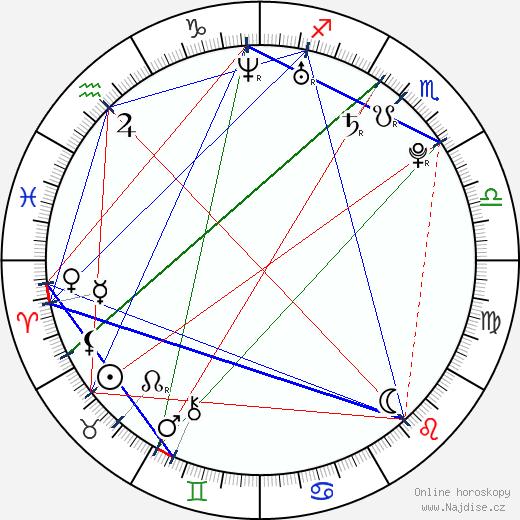 Brandon Baker wikipedie wiki 2019, 2020 horoskop