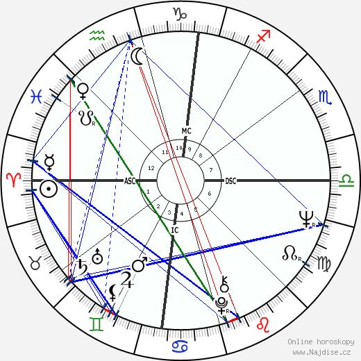 Brandon De Wilde wikipedie wiki 2019, 2020 horoskop