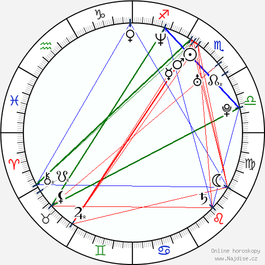 Brandon Dicamillo wikipedie wiki 2019, 2020 horoskop