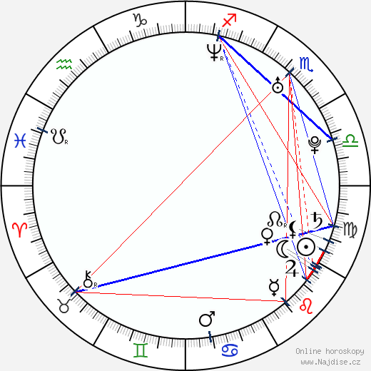 Brandon Quintin Adams wikipedie wiki 2019, 2020 horoskop