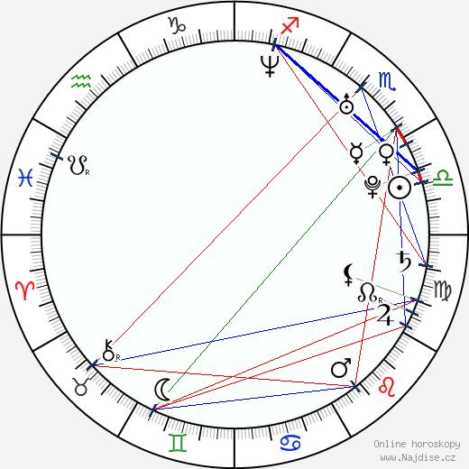 Brandon Routh wikipedie wiki 2020, 2021 horoskop