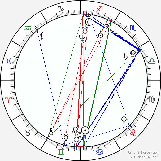 Brandon Saller wikipedie wiki 2018, 2019 horoskop