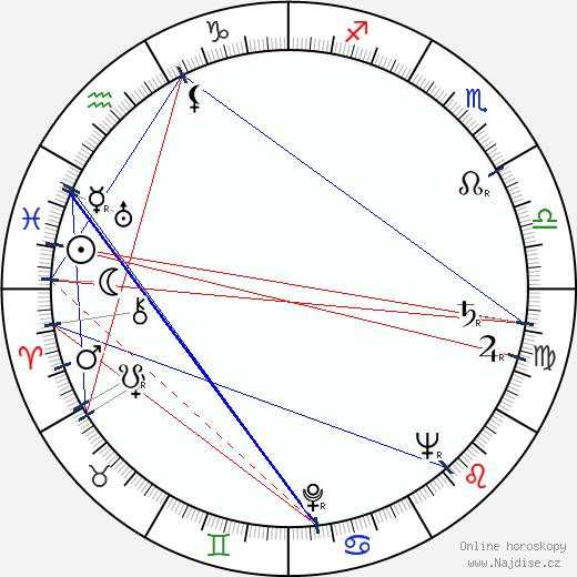 Branislav Koreň wikipedie wiki 2018, 2019 horoskop